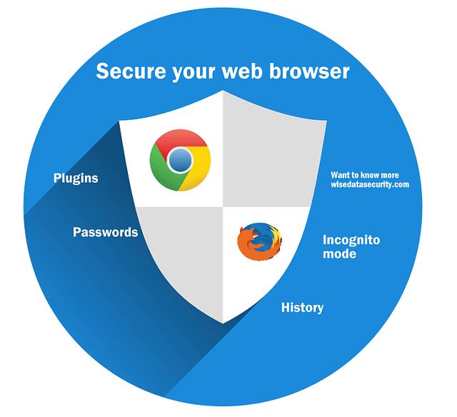 secureyourbrowser